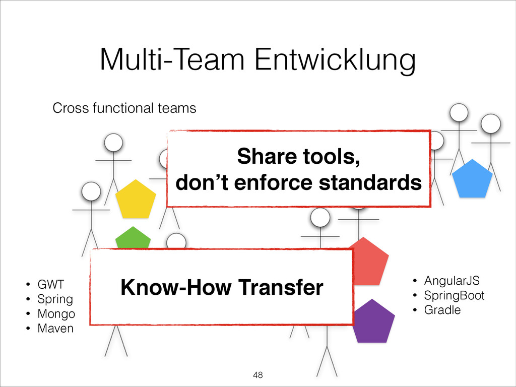 Multi-Team Entwicklung Cross functional teams •...