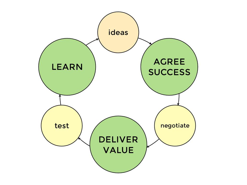 ideas negotiate test AGREE SUCCESS DELIVER VALU...