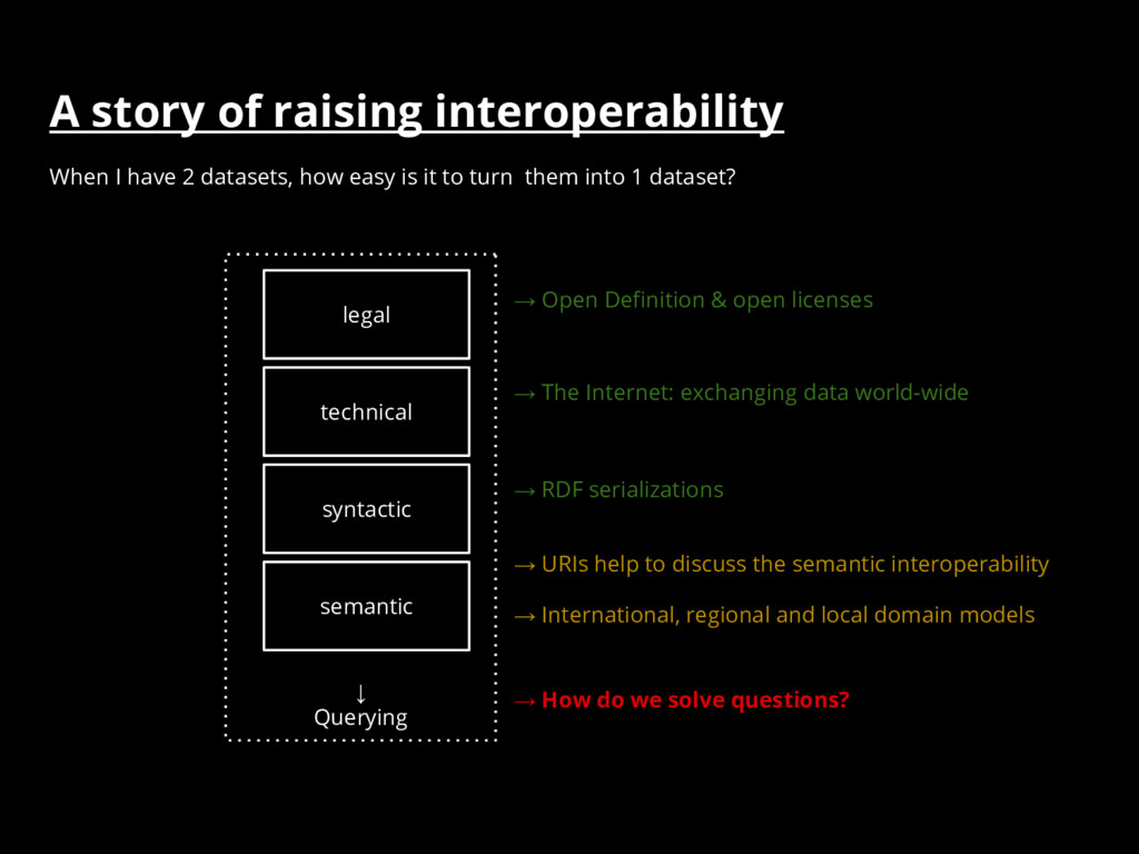 A story of raising interoperability ↓ Querying ...