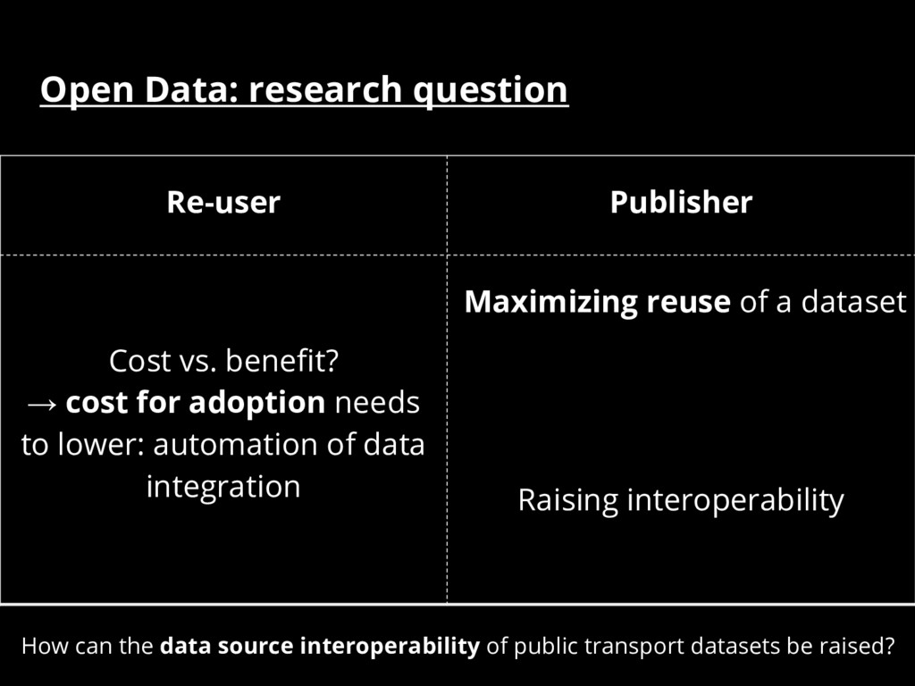 Re-user Publisher Cost vs. benefit? → cost for ...
