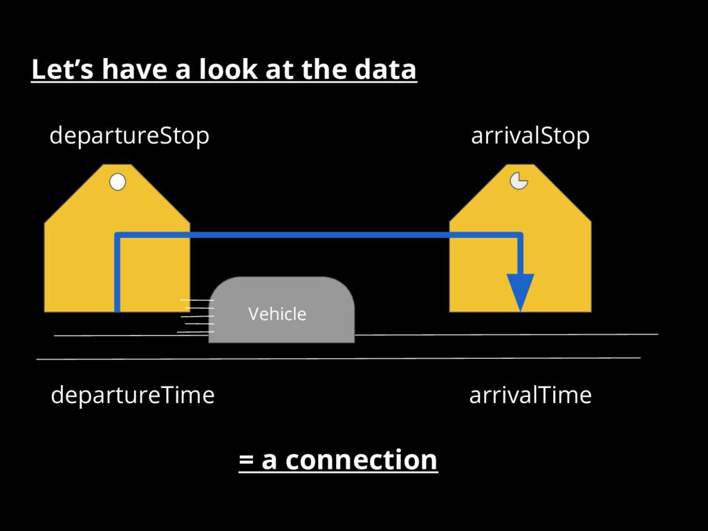 Let's have a look at the data arrivalStop depar...