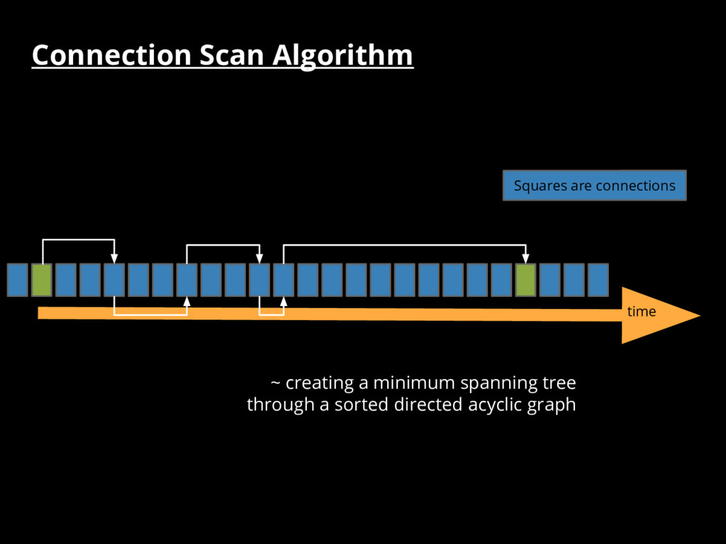 time Connection Scan Algorithm ~ creating a min...