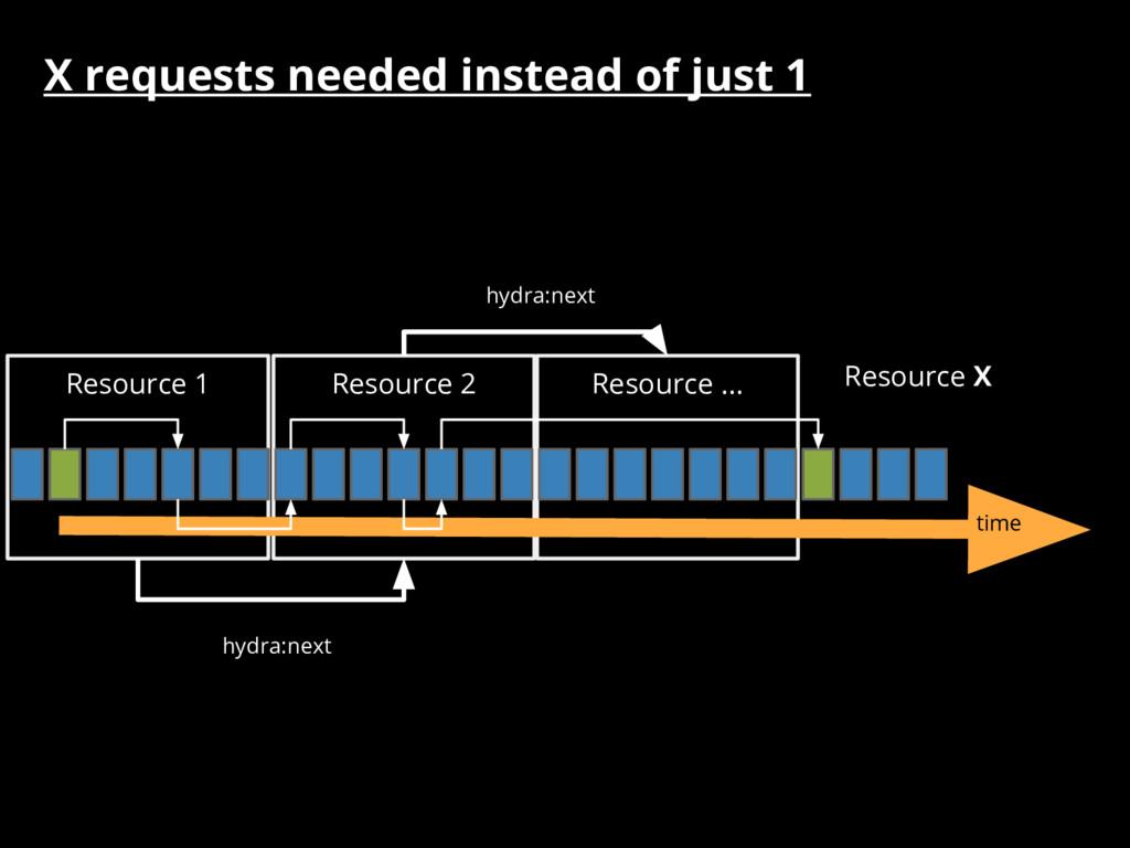 Resource X Resource ... Resource 2 Resource 1 t...