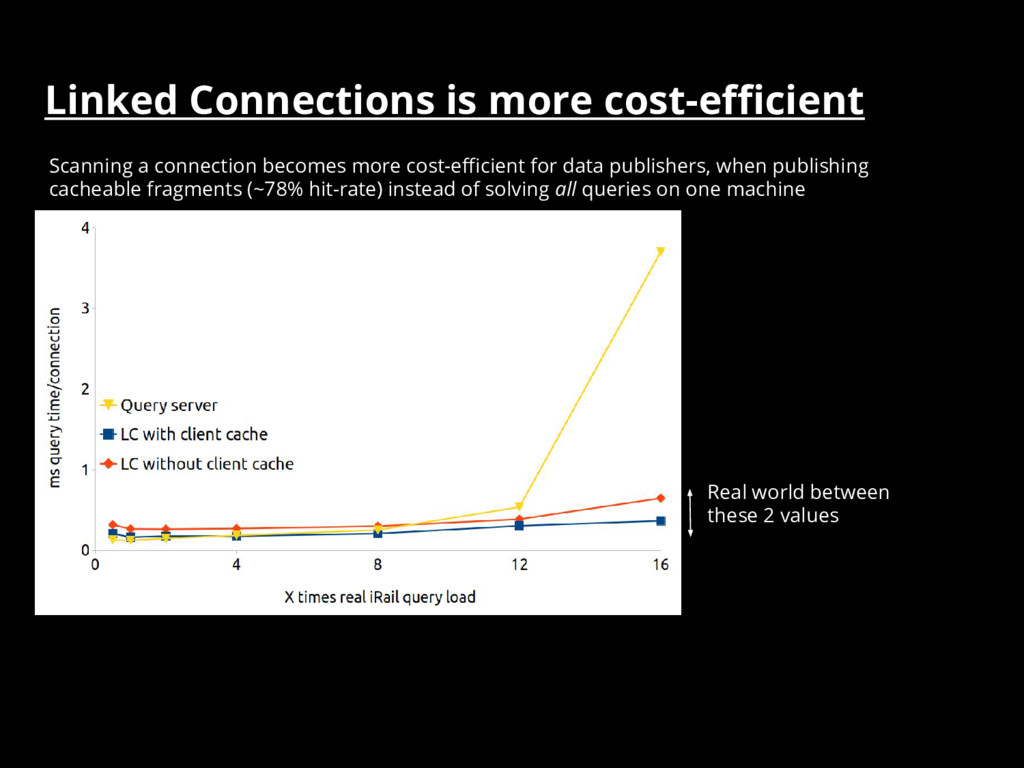 Linked Connections is more cost-efficient Real ...
