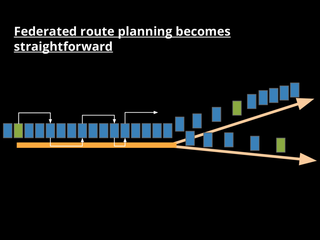 Federated route planning becomes straightforward