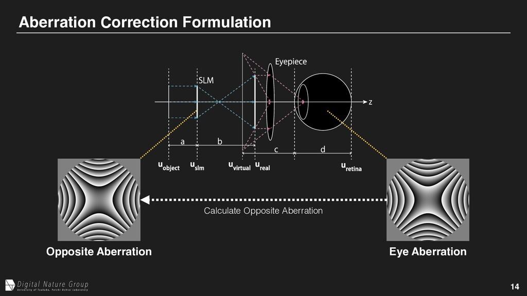 14 Aberration Correction Formulation Eye Aberra...