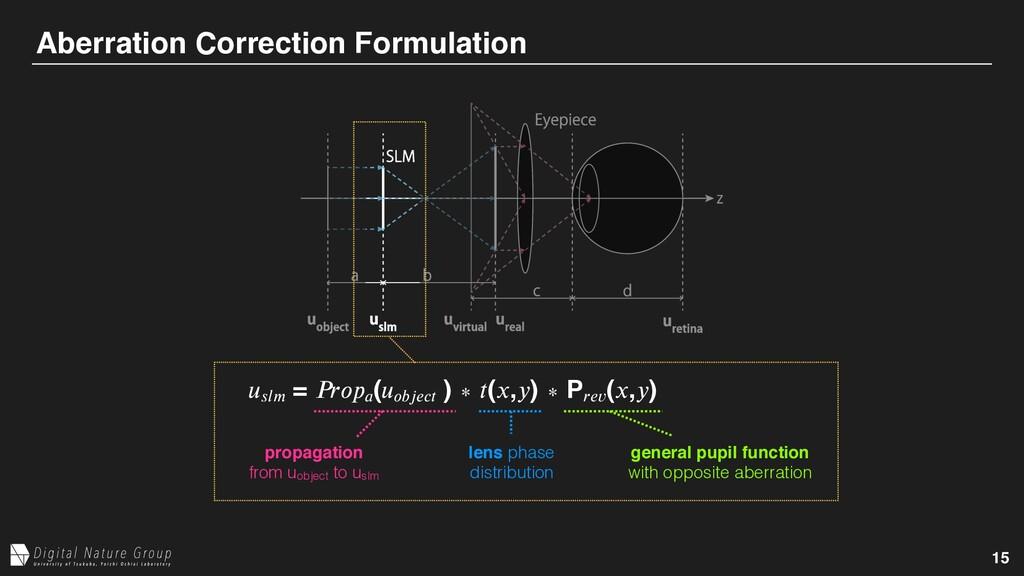 15 Aberration Correction Formulation 𝑢𝑠𝑙𝑚 = 𝑃𝑟𝑜...