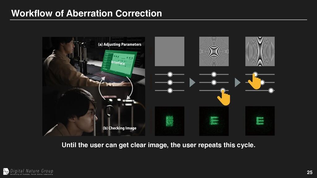 "25 Workflow of Aberration Correction B ""EKVTUJ..."