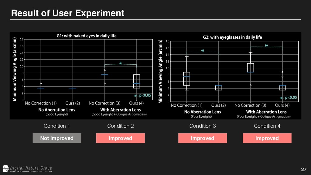 27 Result of User Experiment Condition 1 Condit...