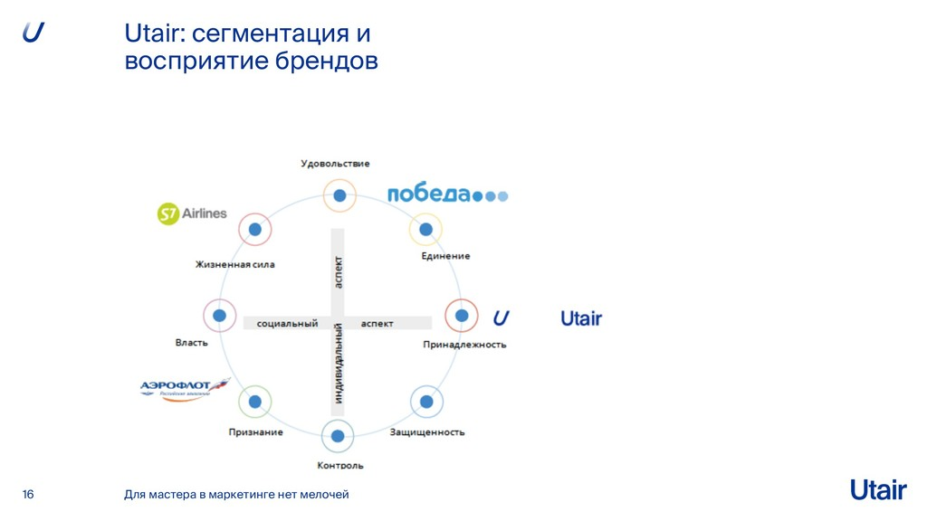 Utair: сегментация и восприятие брендов 16 Для ...