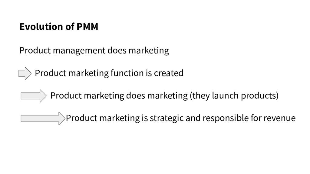 Evolution of PMM Product management does market...