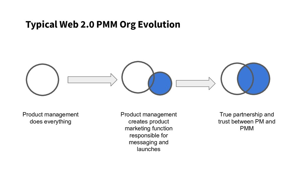 Typical Web 2.0 PMM Org Evolution Product manag...