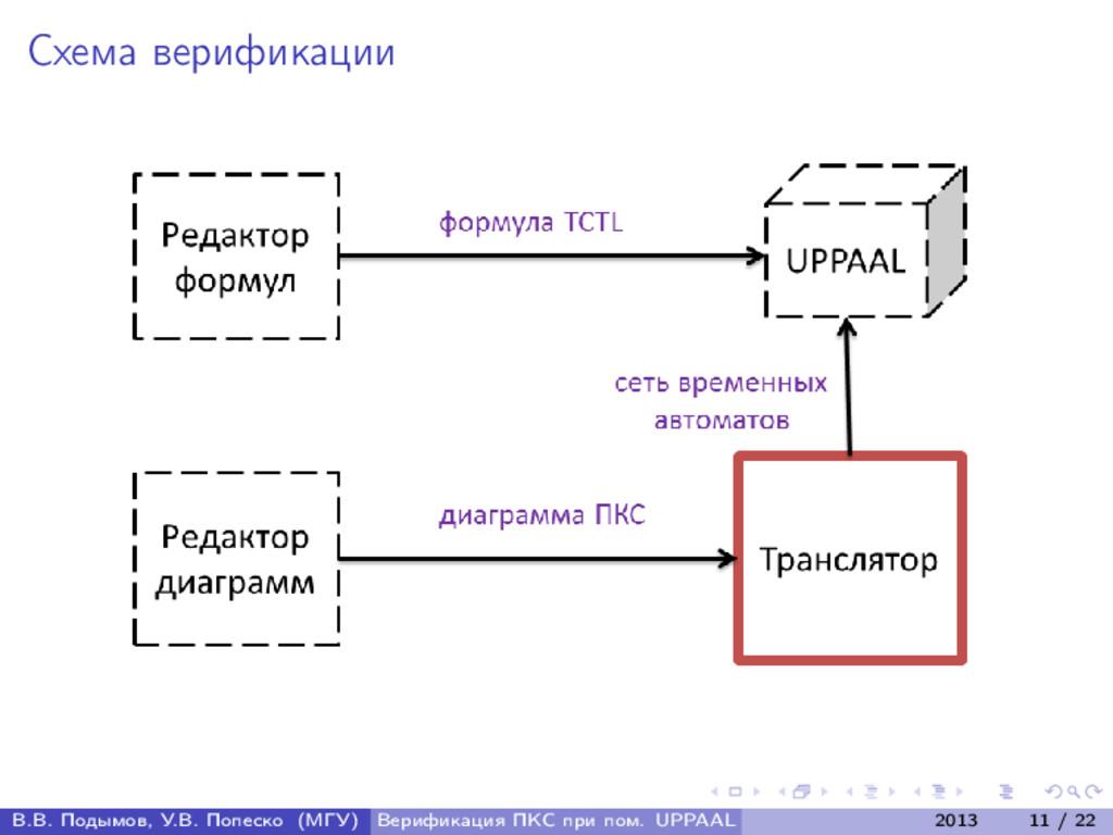 Схема верификации В.В. Подымов, У.В. Попеско (М...