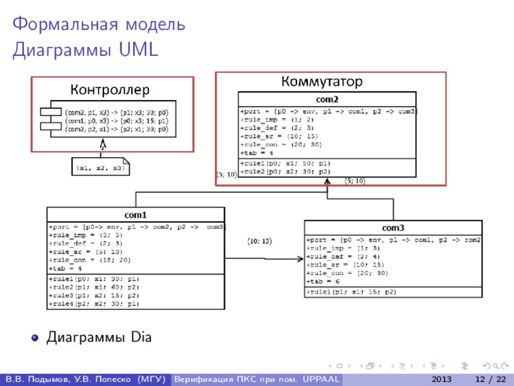 Формальная модель Диаграммы UML Диаграммы Dia В...