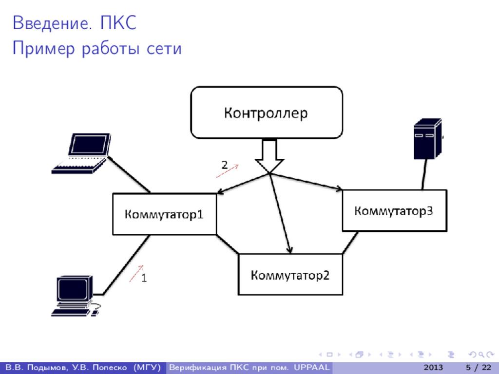Введение. ПКС Пример работы сети В.В. Подымов, ...