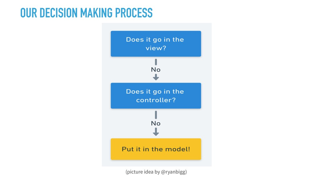 OUR DECISION MAKING PROCESS (picture idea by @r...