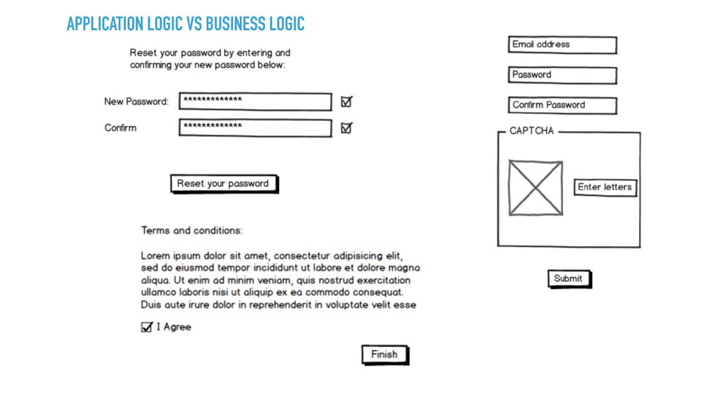 APPLICATION LOGIC VS BUSINESS LOGIC
