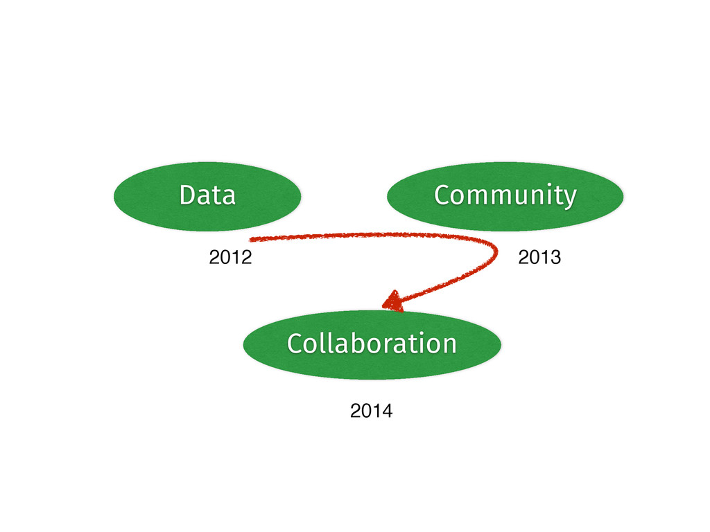 Data Community Collaboration 2012 2013 2014