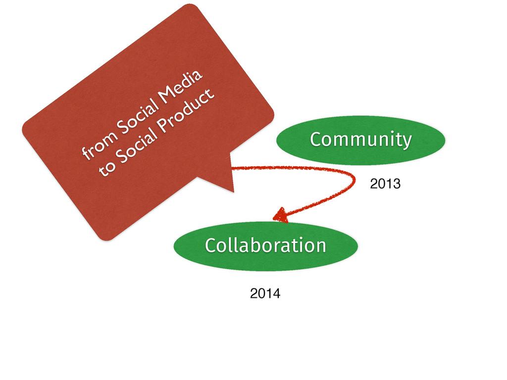 Data Community Collaboration 2012 2013 2014 fro...
