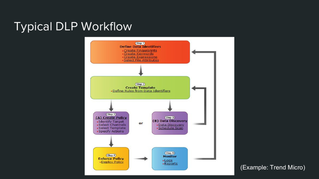 Typical DLP Workflow (Example: Trend Micro)