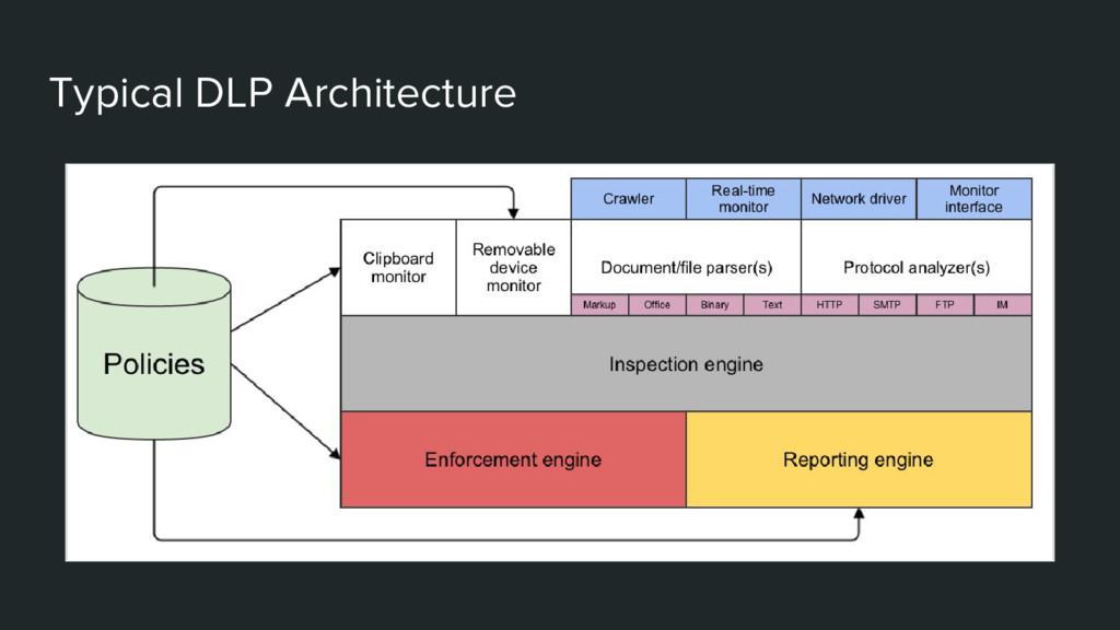 Typical DLP Architecture