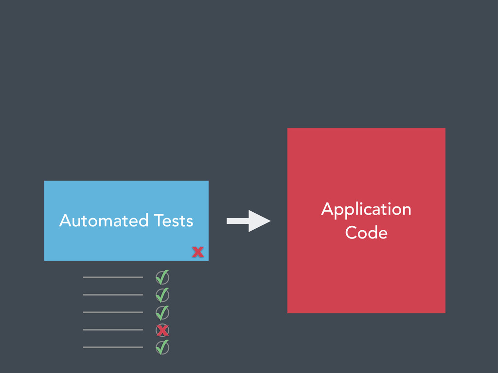 Application Code Automated Tests ✓ ✓ ✓ ✓ x x