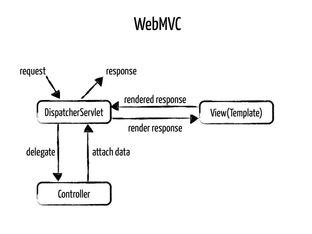 DispatcherServlet Controller View(Template) Web...
