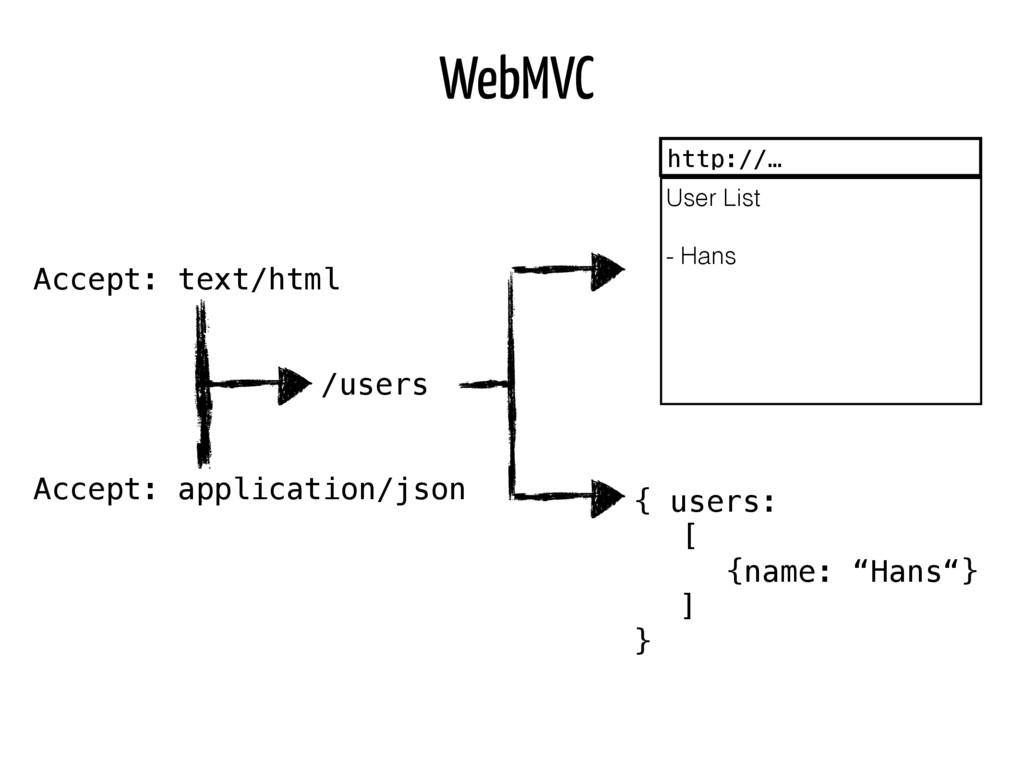 WebMVC Accept: text/html ! ! ! ! ! Accept: appl...