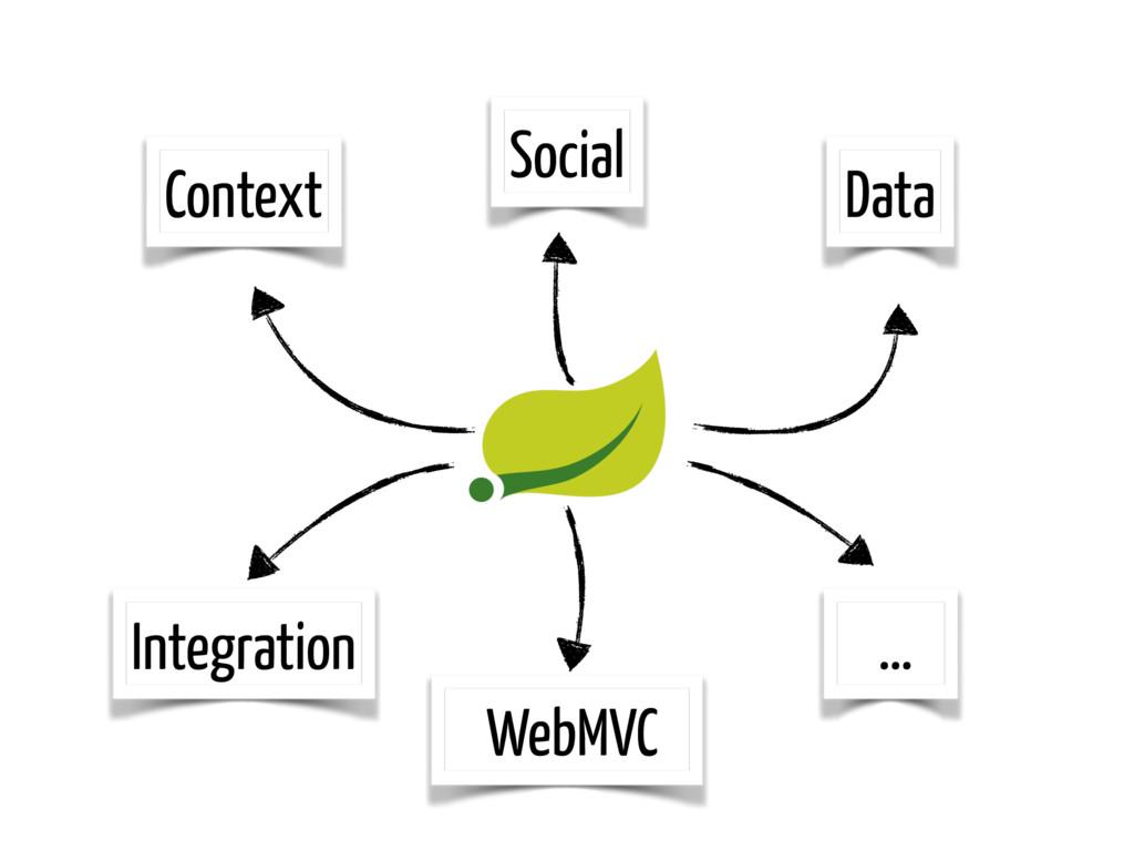 Context Data Social Integration … WebMVC