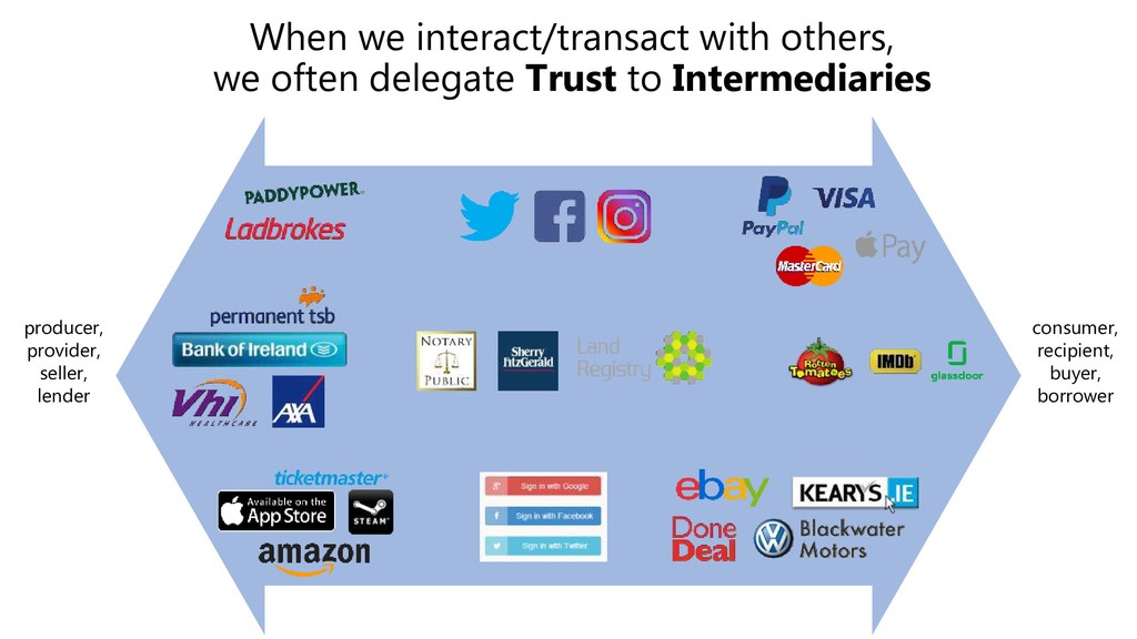 When we interact/transact with others, we often...