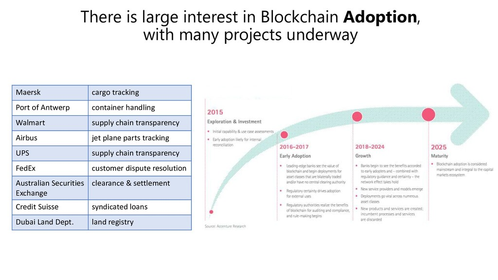 There is large interest in Blockchain Adoption,...