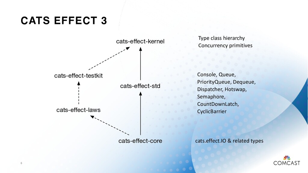 CATS EFFECT 3 6 cats-effect-kernel cats-effect-co...