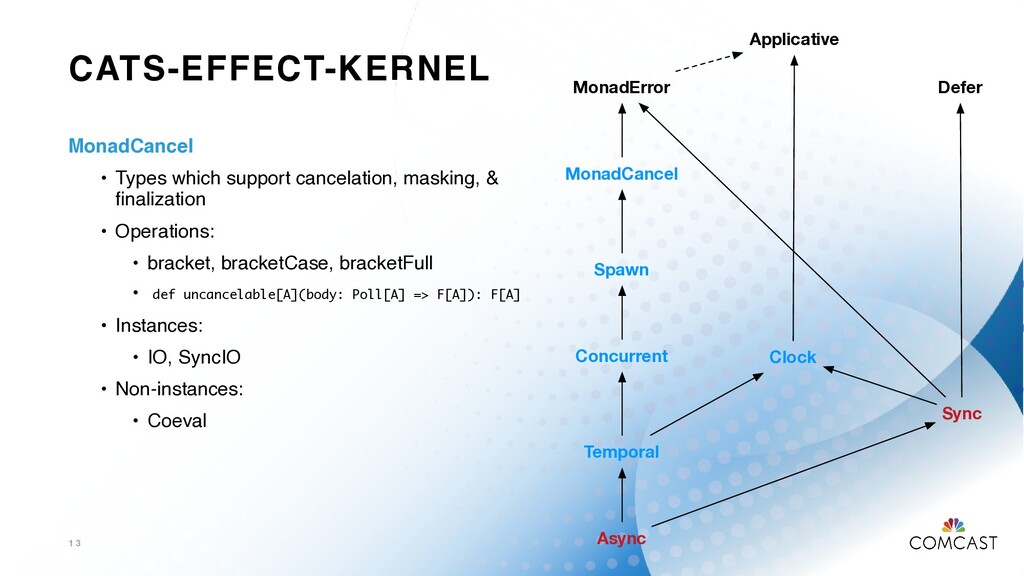 CATS-EFFECT-KERNEL 1 3 MonadError Spawn MonadCa...