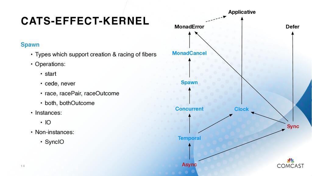 CATS-EFFECT-KERNEL 1 4 MonadError Spawn MonadCa...