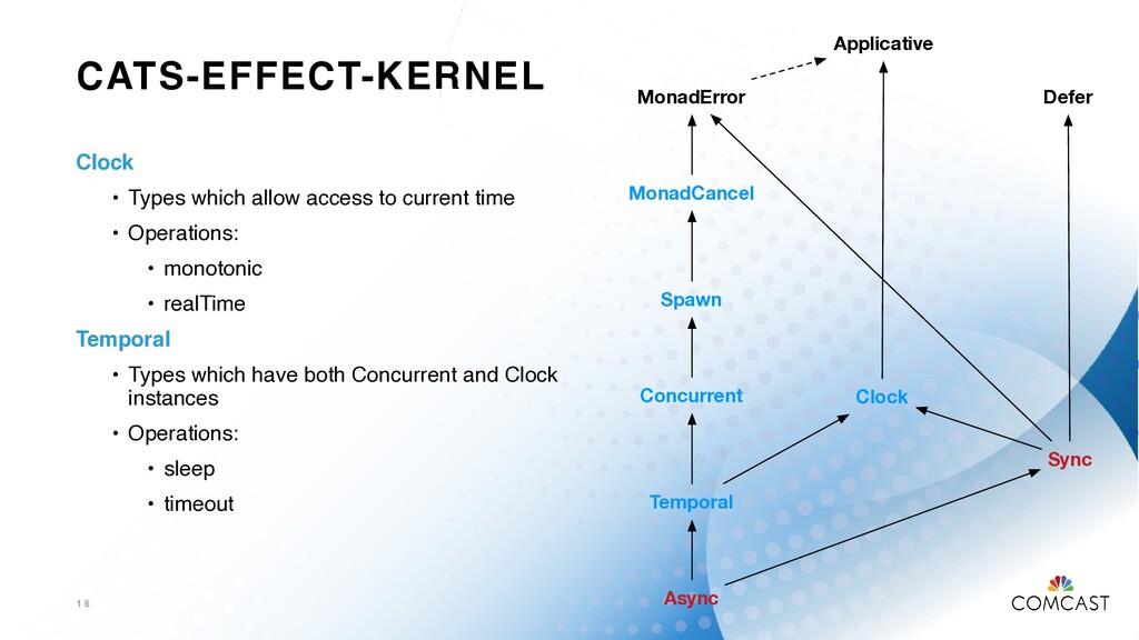 CATS-EFFECT-KERNEL 1 6 MonadError Spawn MonadCa...