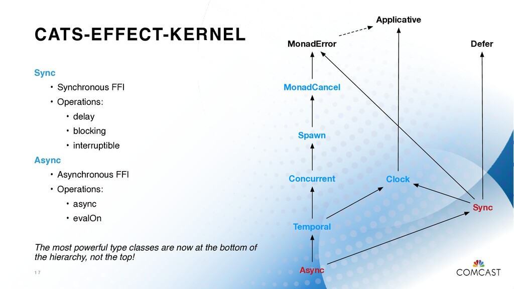 CATS-EFFECT-KERNEL 1 7 MonadError Spawn MonadCa...