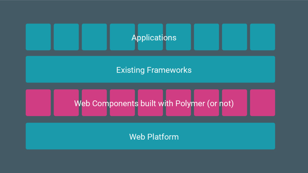 Existing Frameworks Applications Web Platform W...