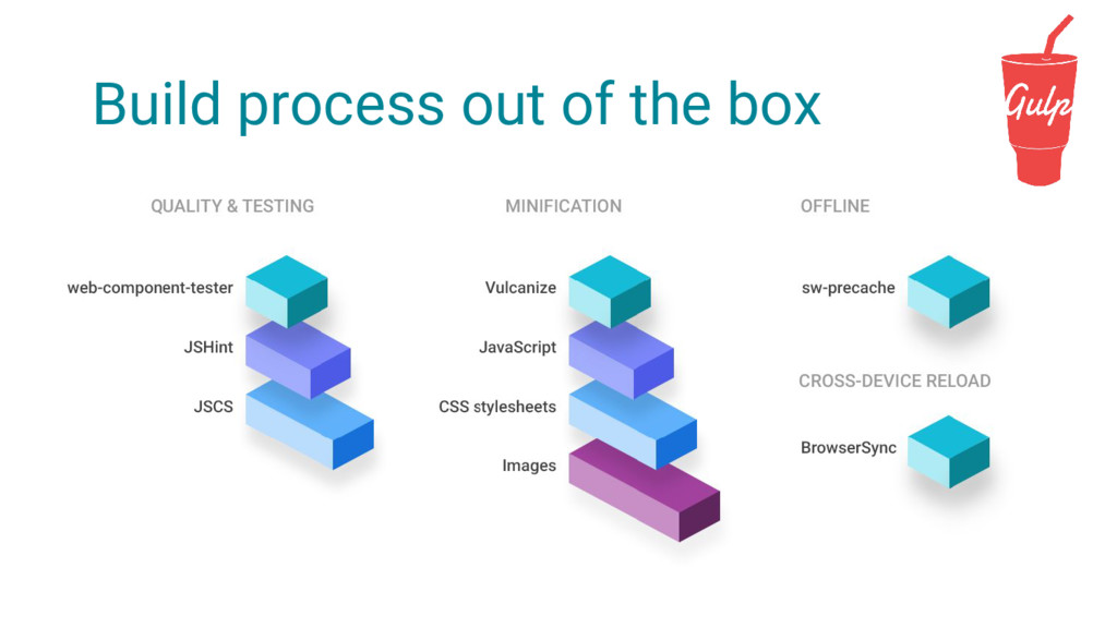 Build process out of the box