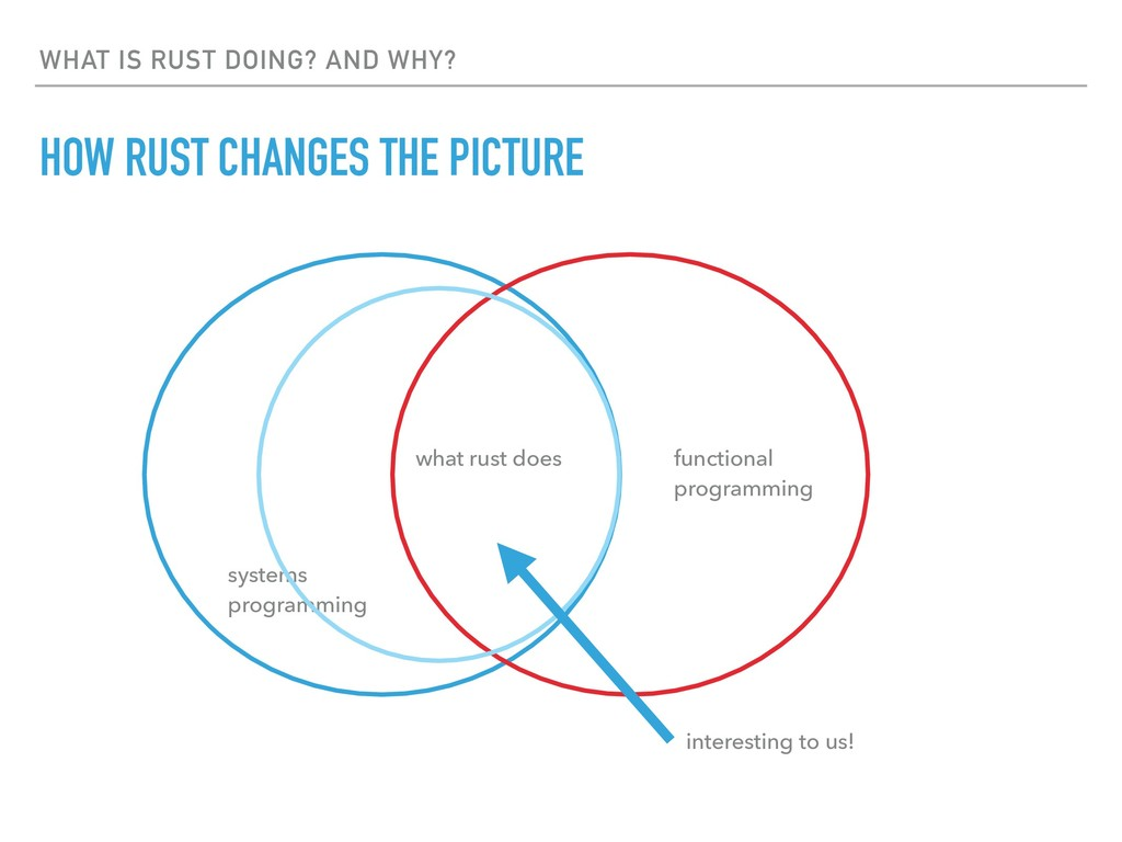 WHAT IS RUST DOING? AND WHY? HOW RUST CHANGES T...