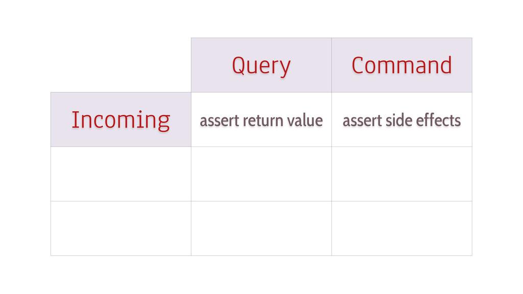 Query Command Incoming assert return value asse...