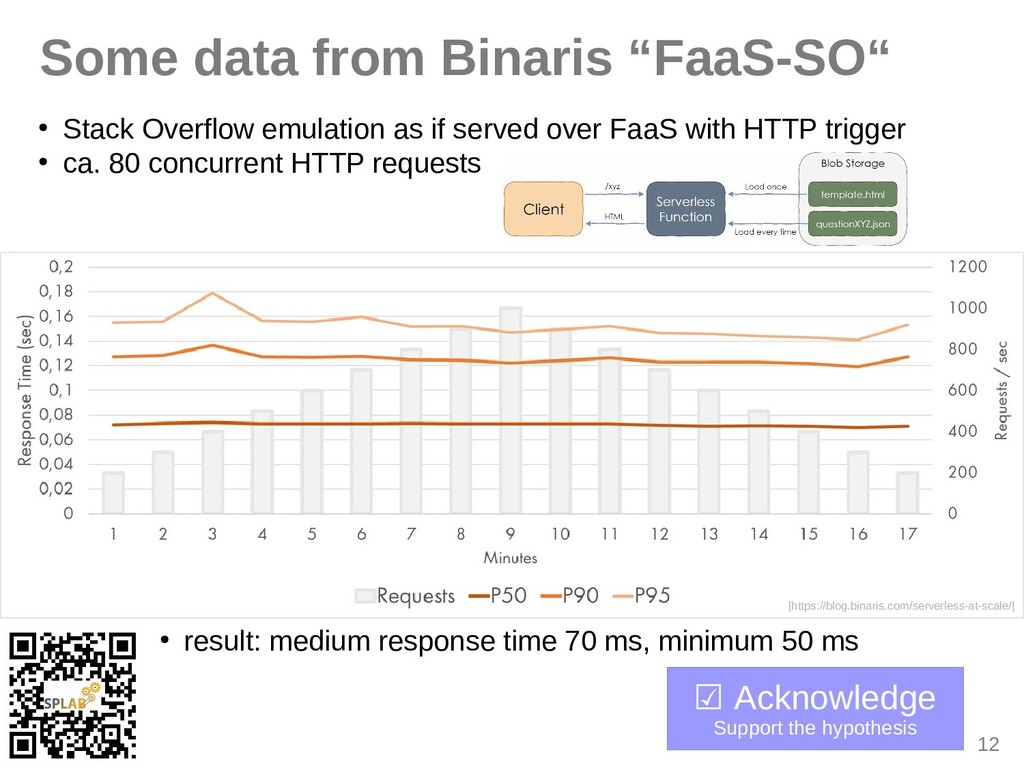 """12 Some data from Binaris """"FaaS-SO"""" ● Stack Ove..."""