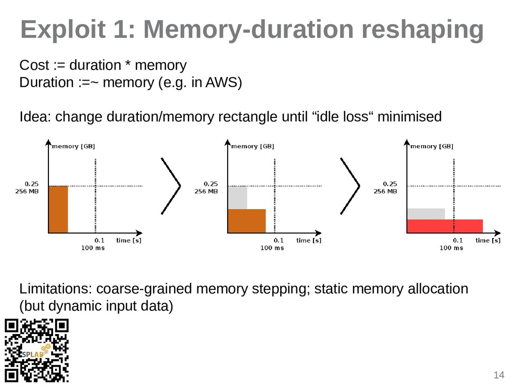 14 Exploit 1: Memory-duration reshaping Cost :=...