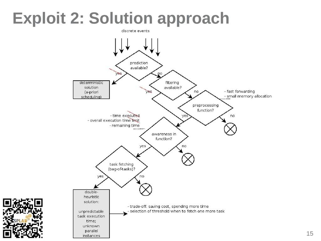15 Exploit 2: Solution approach