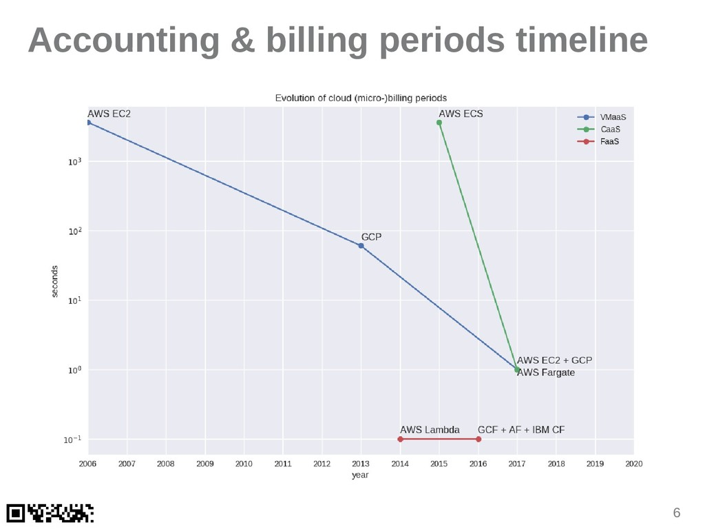 6 Accounting & billing periods timeline