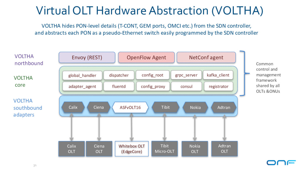 Virtual OLT Hardware Abstraction (VOLTHA) 31 VO...
