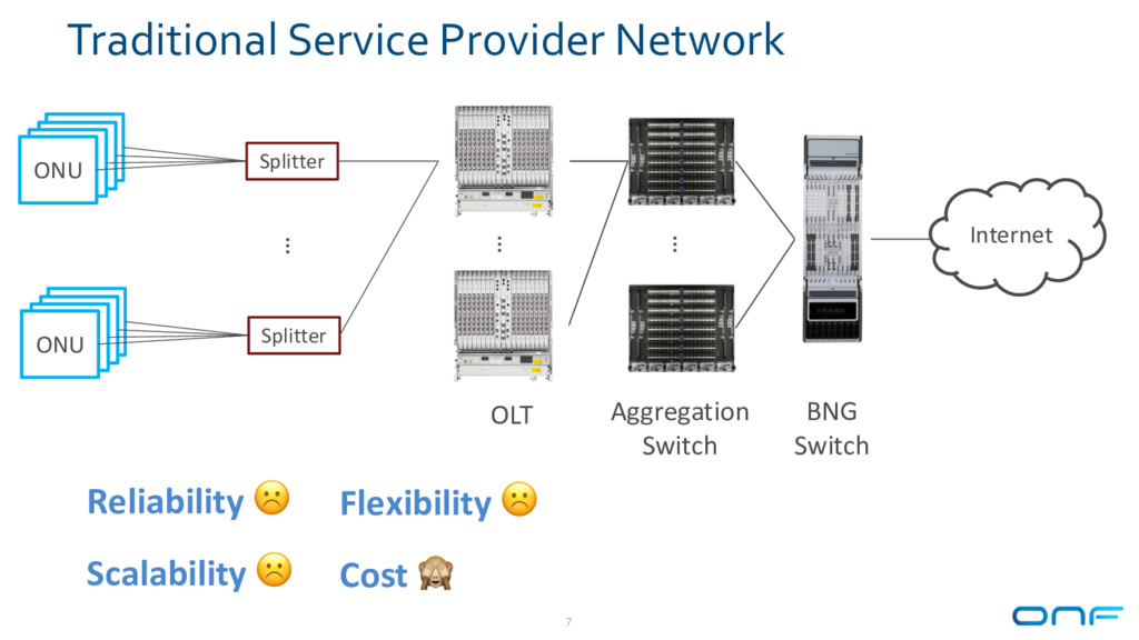 Traditional Service Provider Network 7 Aggregat...