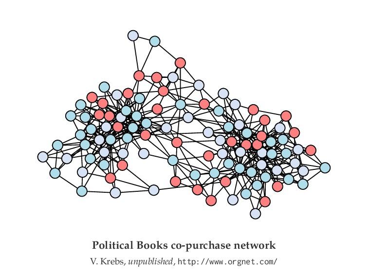Political Books co-purchase network V. Krebs, u...