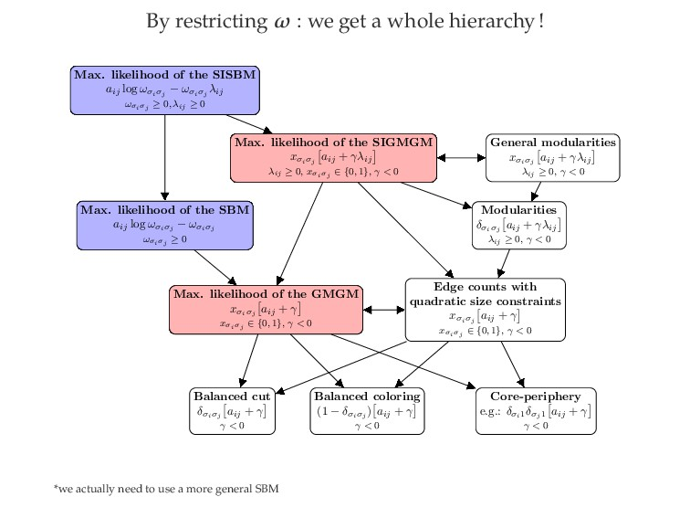By restricting ω : we get a whole hierarchy! Ma...