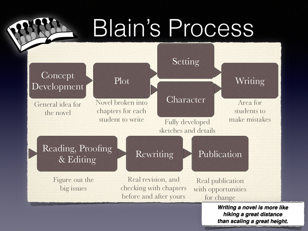 Blain's Process Concept Development Plot Settin...