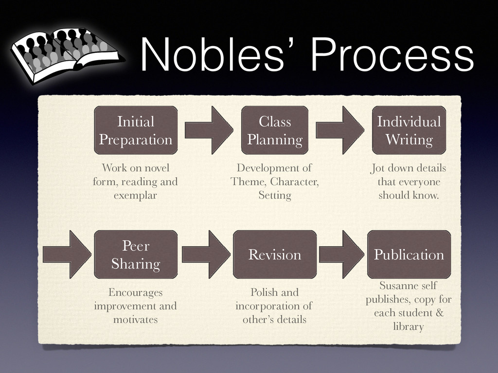 Nobles' Process Initial Preparation Class Plann...